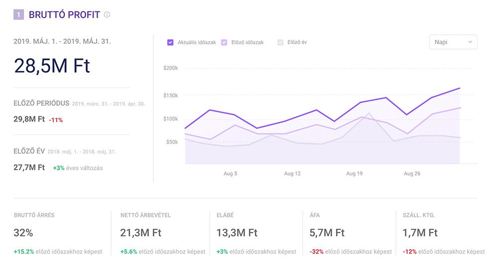webáruház profit